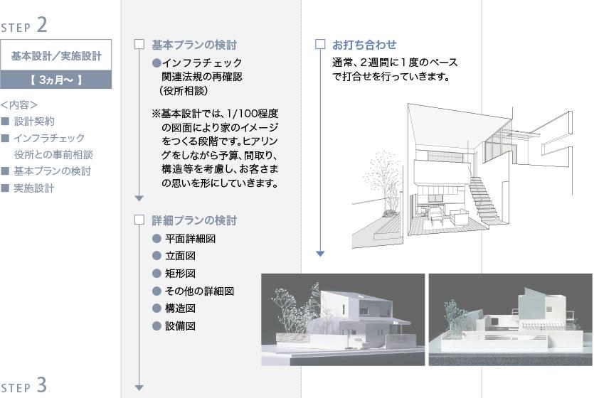 ワークフロー ステップ2「基本設計/実施設計」
