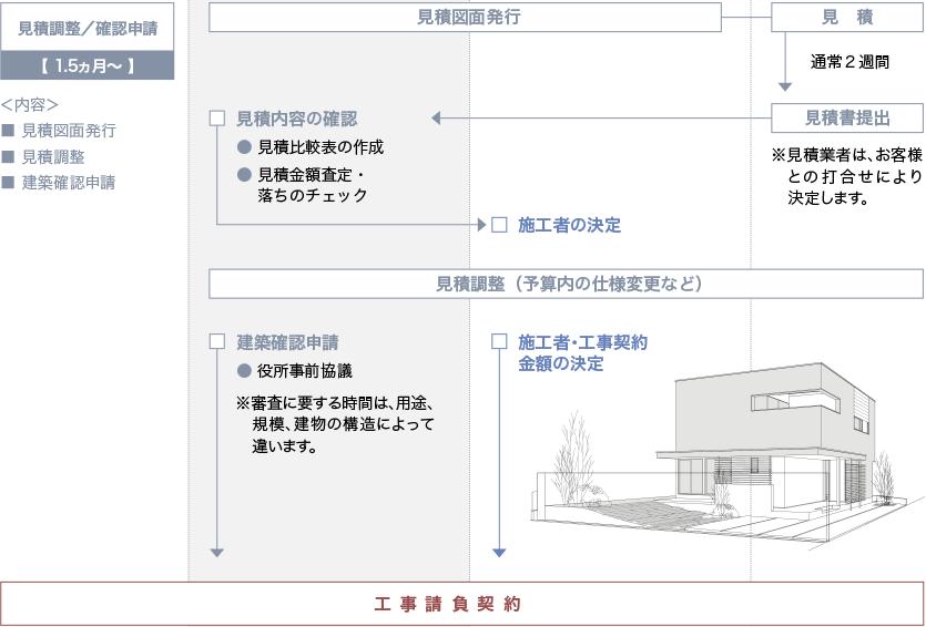 ワークフロー ステップ3「見積調整/確認申請」
